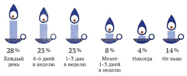 Пытки свечами