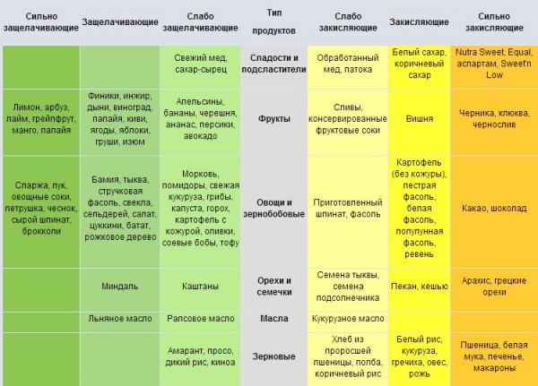 Список кислых и щелочных продуктов питания