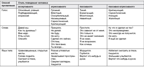 obresti-uverennost-v-sebe-tablica-2