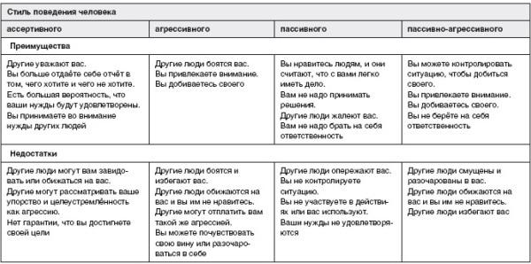 obresti-uverennost-v-sebe-tablica-3